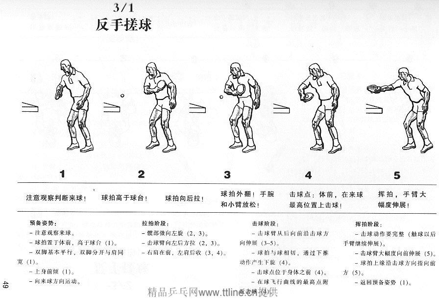 反手搓球图解与练习方法